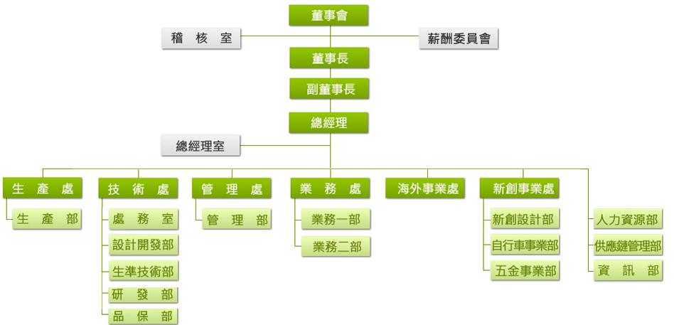 ota-organizational-chart201912